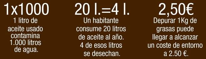 Aceite usado y números